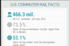 commuterRailFacts